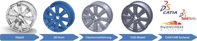 3D-Scanning-Prozess